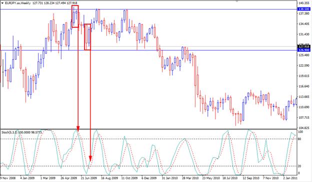 Range Trading Forex Articles