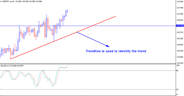 Learn How To Use Pullback Strategy
