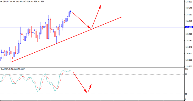 pullback strategy Forex Education