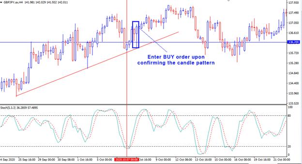 Pullback strategy forex chart