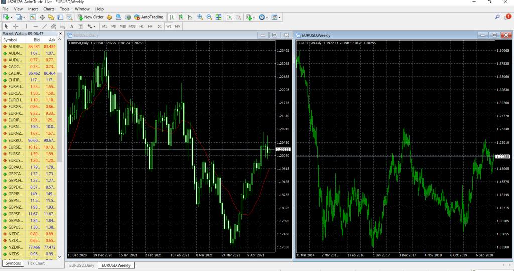 aximtrade charts