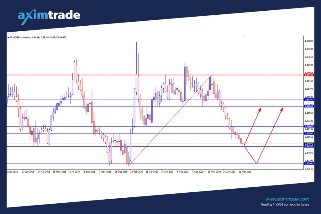 EURGBP Technical Analysis