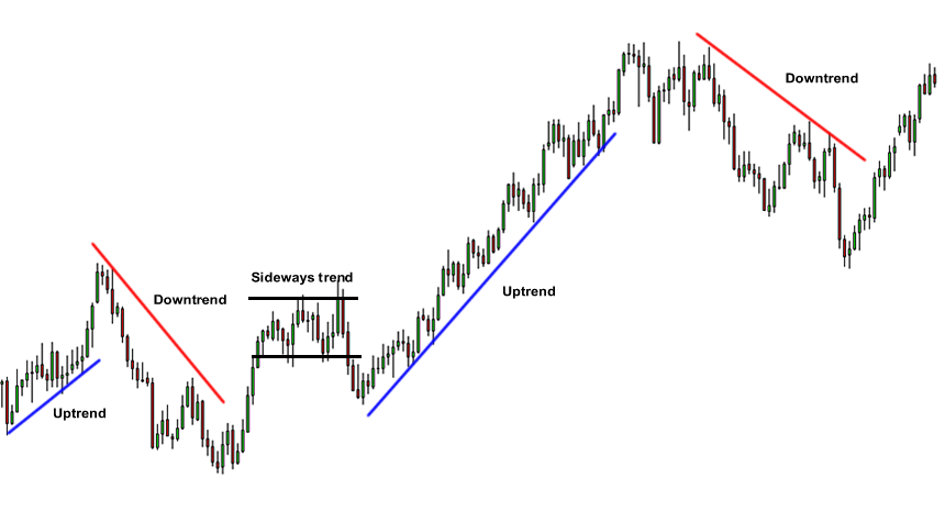 technical analysis Forex Education