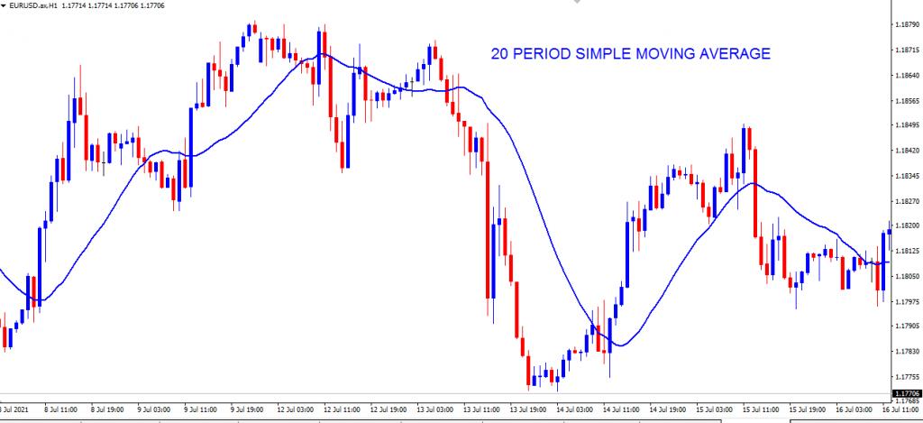 Moving average short-term trend