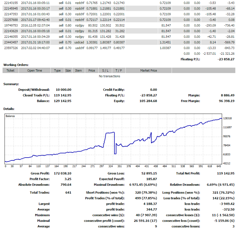 Trading Performance - MT4 Report